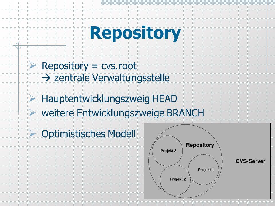 5 Repository Repository = cvs.root zentrale Verwaltungsstelle Hauptentwicklungszweig HEAD weitere Entwicklungszweige BRANCH Optimistisches Modell