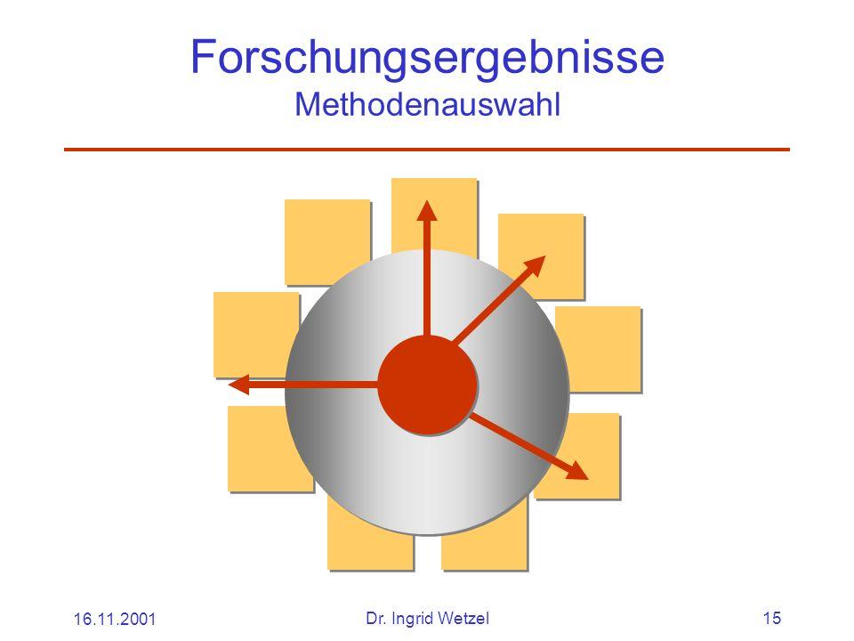 16.11.2001Dr. Ingrid Wetzel15 Forschungsergebnisse Methodenauswahl