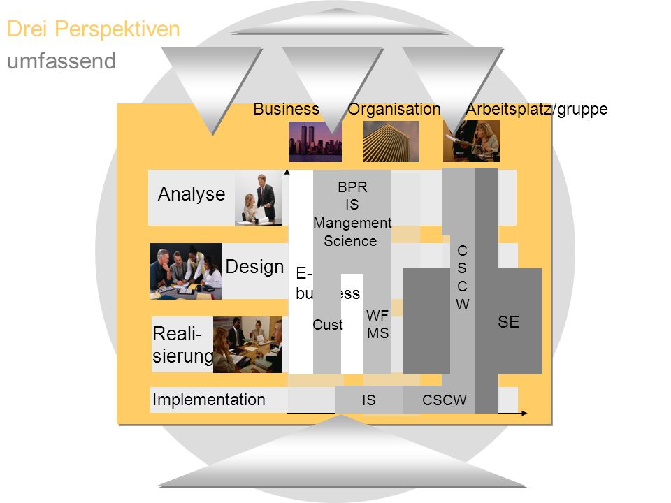 SE CSCWIS Drei Perspektiven umfassend E- business CSCWCSCW BPR IS Mangement Science WF MS Cust Business Organisation Arbeitsplatz/gruppe Design Analyse Reali- sierung Implementation