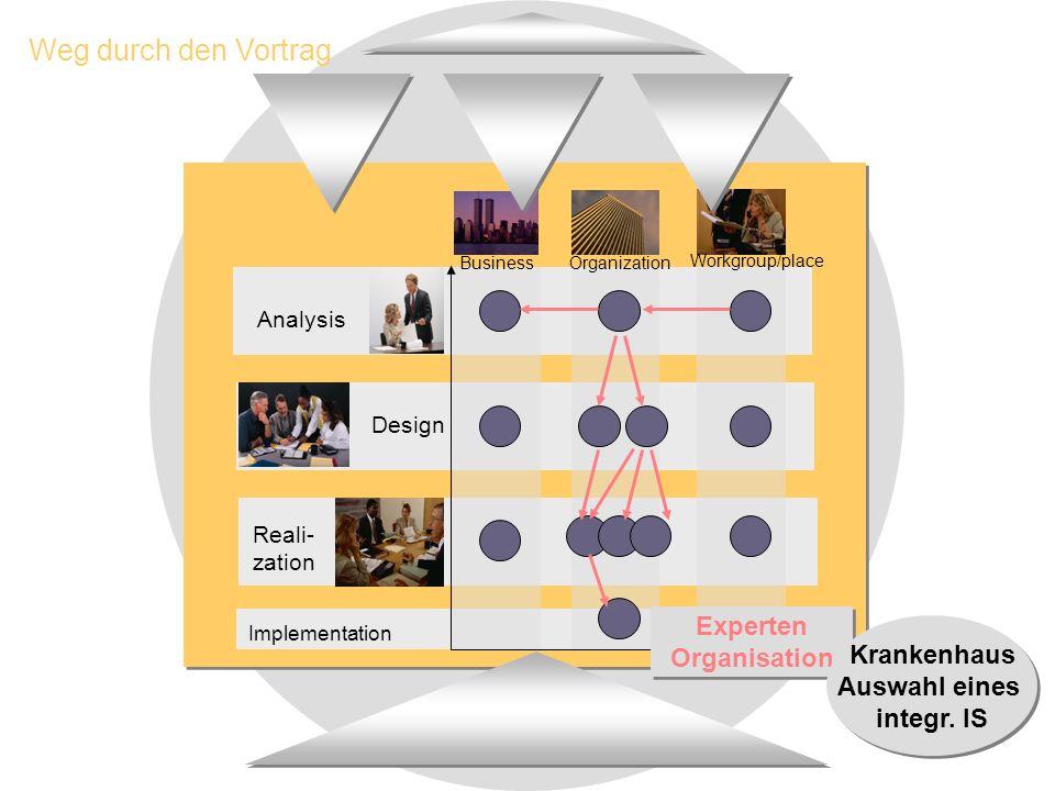 Analysis Design Reali- zation Business Organization Workgroup/place Implementation Weg durch den Vortrag Experten Organisation Experten Organisation Krankenhaus Auswahl eines integr.