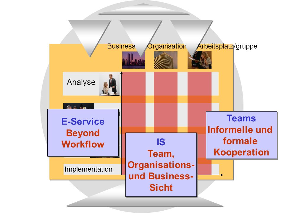 Analyse Design Reali- sierung Business Organisation Arbeitsplatz/gruppe Implementation Teams Informelle und formale Kooperation Teams Informelle und formale Kooperation IS Team, Organisations- und Business- Sicht IS Team, Organisations- und Business- Sicht E-Service Beyond Workflow E-Service Beyond Workflow