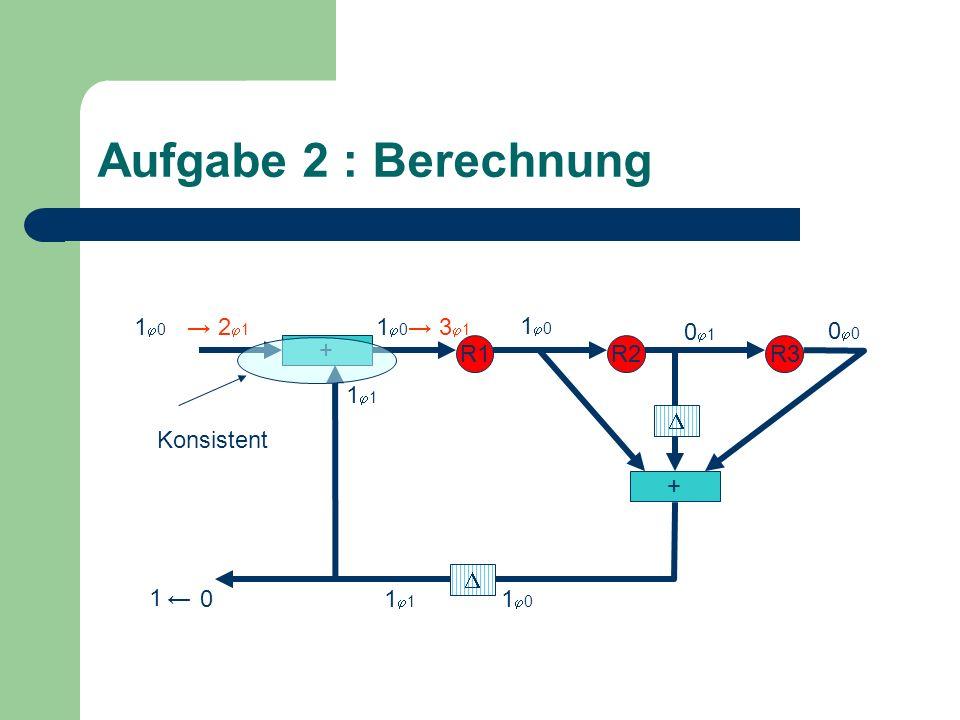 Aufgabe 2 : Berechnung + R1R2R3 + 0 1 1 0 0 1 0 0 1 1 2 1 3 1 Konsistent