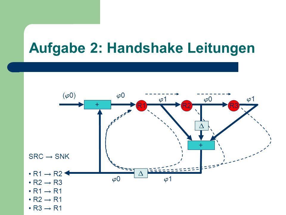 Aufgabe 2: Handshake Leitungen + R1R2R3 + 0 1 1 SRC SNK R1 R2 R2 R3 R1 R1 R2 R1 R3 R1 0 1 0( 0)
