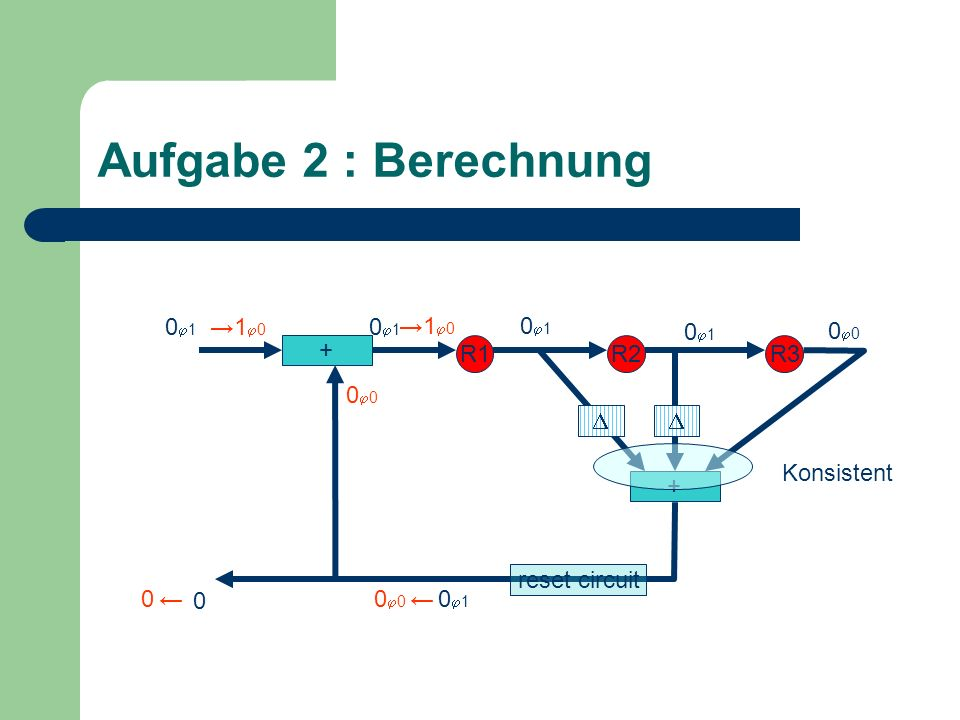 Aufgabe 2 : Berechnung + R1R2R3 + 0 1 0 0 1 1 0 0 Konsistent 00 0 0 1 1 0 reset circuit