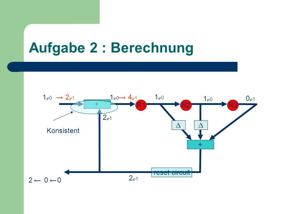 Aufgabe 2 : Berechnung + R1R2R3 + 1 0 0 1 1 0 0 2 1 0 2 Konsistent 2 1 4 1 reset circuit