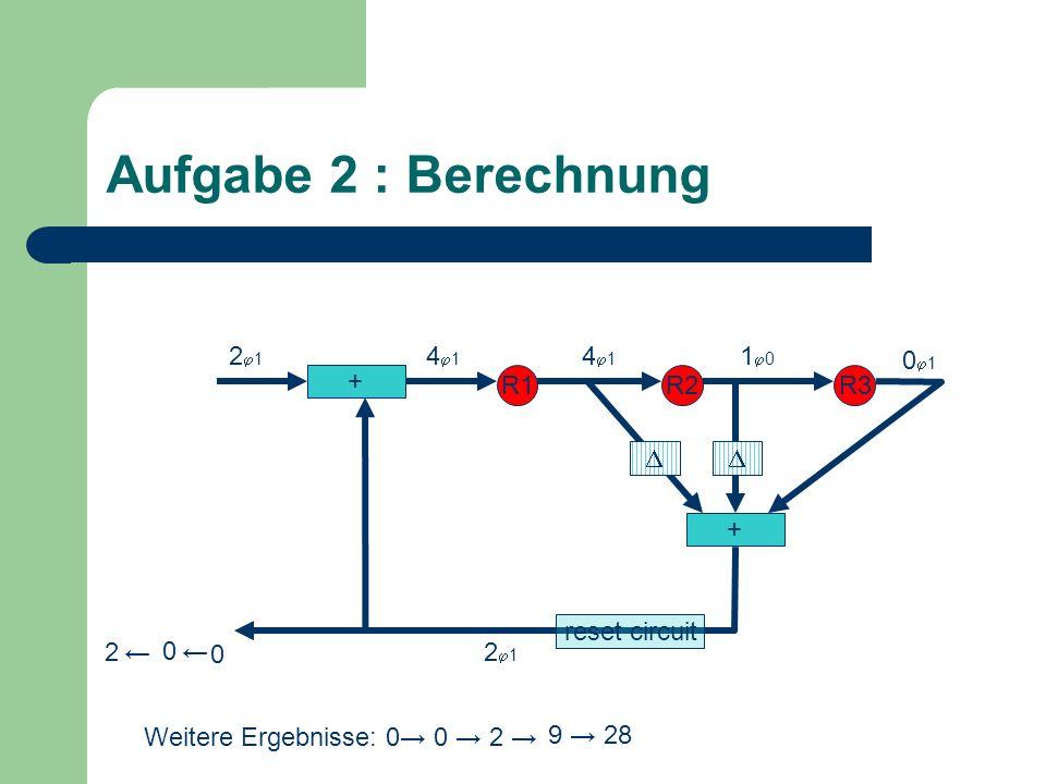 Aufgabe 2 : Berechnung + R1R2R3 + 0 1 2 1 4 1 2 1 0 1 0 0 2 4 1 Weitere Ergebnisse: 0 0 2 9 28 reset circuit