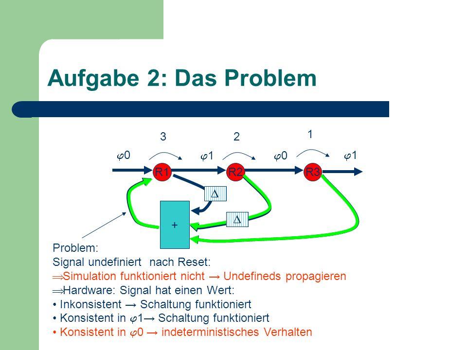 Aufgabe 2: Das Problem R1R2R3 + 0 1 1 0 1 2 Problem: Signal undefiniert nach Reset: Simulation funktioniert nicht Undefineds propagieren Hardware: Signal hat einen Wert: Inkonsistent Schaltung funktioniert Konsistent in 1 Schaltung funktioniert Konsistent in 0 indeterministisches Verhalten 3