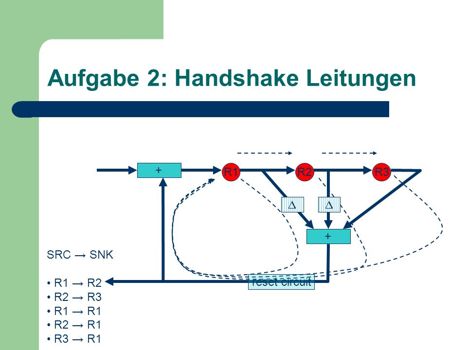 Aufgabe 2: Handshake Leitungen + R1R2R3 + SRC SNK R1 R2 R2 R3 R1 R1 R2 R1 R3 R1 reset circuit