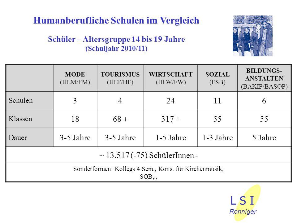 Humanberufliche Schulen im Vergleich Schüler – Altersgruppe 14 bis 19 Jahre (Schuljahr 2010/11) MODE (HLM/FM) TOURISMUS (HLT/HF) WIRTSCHAFT (HLW/FW) SOZIAL (FSB) BILDUNGS- ANSTALTEN (BAKIP/BASOP) Schulen 342416 Klassen 1868 +317 +55 Dauer 3-5 Jahre 1-5 Jahre1-3 Jahre5 Jahre ~ 13.517 (-75) SchülerInnen - Sonderformen: Kollegs 4 Sem., Kons.