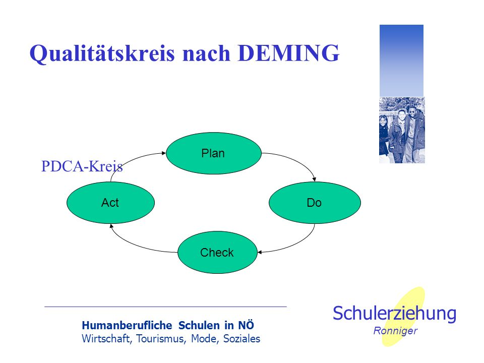 Humanberufliche Schulen in NÖ Wirtschaft, Tourismus, Mode, Soziales Schulerziehung Ronniger Qualitätskreis nach DEMING PDCA-Kreis Plan DoAct Check