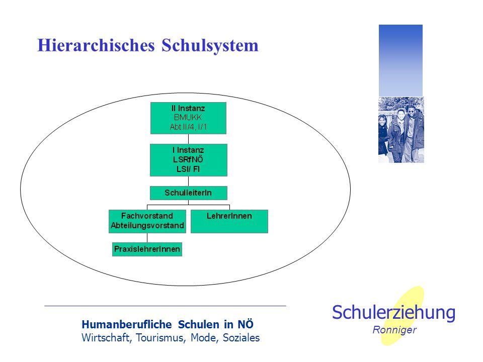 Humanberufliche Schulen in NÖ Wirtschaft, Tourismus, Mode, Soziales Schulerziehung Ronniger Hierarchisches Schulsystem