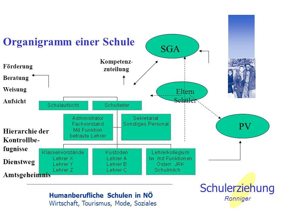 Humanberufliche Schulen in NÖ Wirtschaft, Tourismus, Mode, Soziales Schulerziehung Ronniger Positionierung der Humanberuflichen Schulen und der Bildungsanstalten in der Bildungslandschaft der Schulen