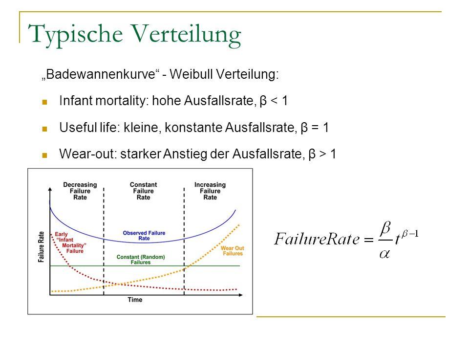 Typische Verteilung Badewannenkurve - Weibull Verteilung: Infant mortality: hohe Ausfallsrate, β < 1 Useful life: kleine, konstante Ausfallsrate, β =