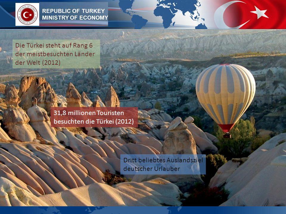 Die Türkei steht auf Rang 6 der meistbesuchten Länder der Welt (2012) 31,8 millionen Touristen besuchten die Türkei (2012) Dritt beliebtes Auslandsziel deutscher Urlauber