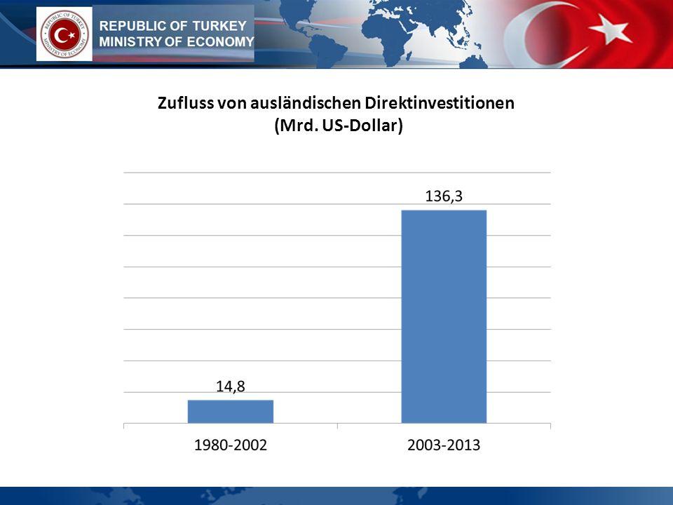 Zufluss von ausländischen Direktinvestitionen (Mrd. US-Dollar)