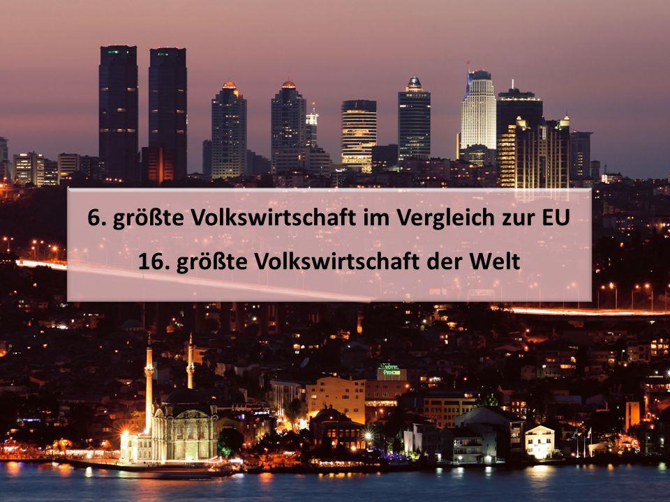 6. größte Volkswirtschaft im Vergleich zur EU 16. größte Volkswirtschaft der Welt 6. größte Volkswirtschaft im Vergleich zur EU 16. größte Volkswirtsc