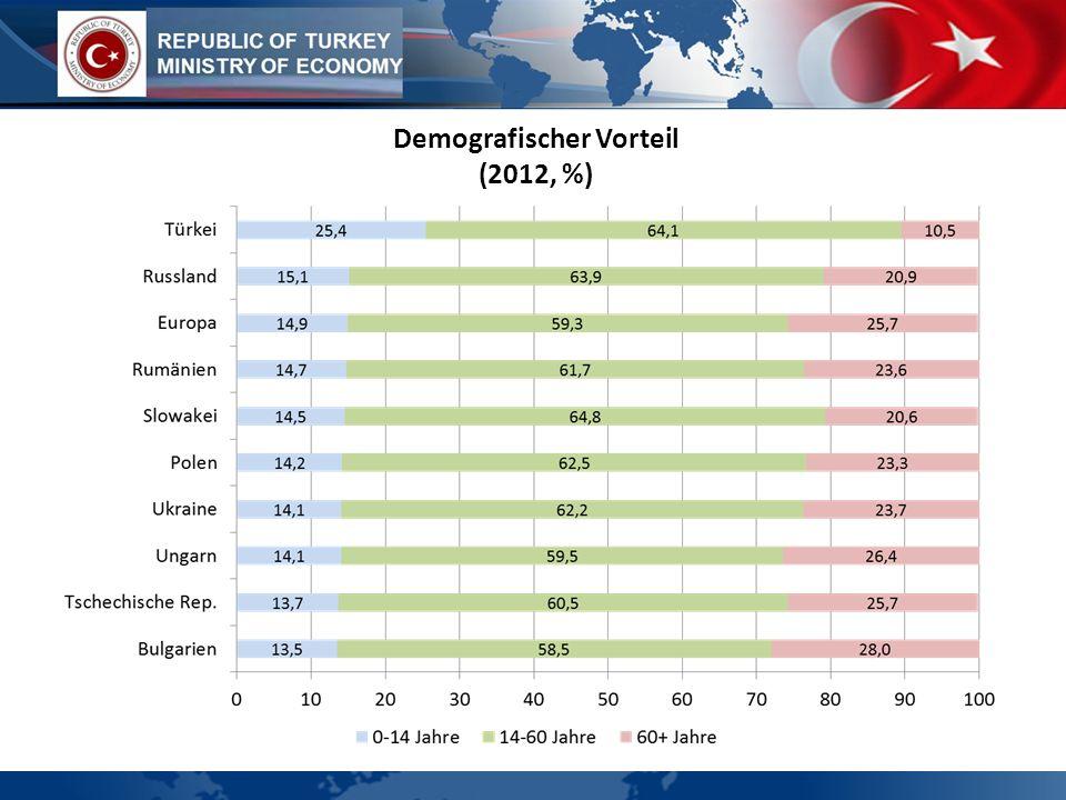 Demografischer Vorteil (2012, %)