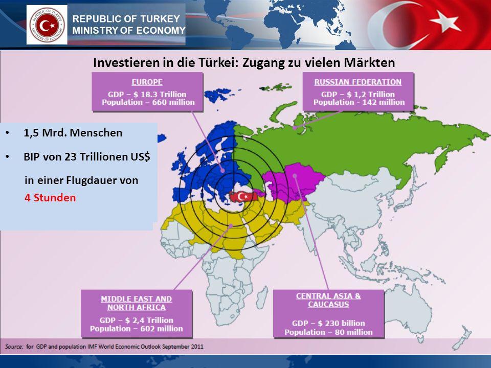 Investieren in die Türkei: Zugang zu vielen Märkten 1,5 Mrd. Menschen BIP von 23 Trillionen US$ in einer Flugdauer von 4 Stunden 1,5 Mrd. Menschen BIP