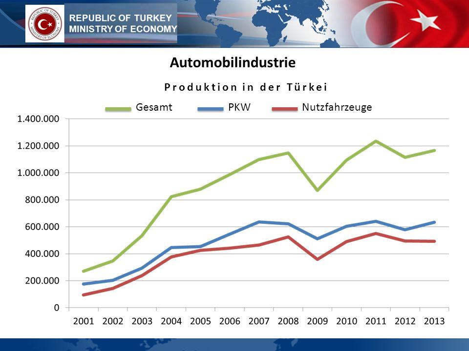 Automobilindustrie GesamtPKWNutzfahrzeuge Produktion in der Türkei