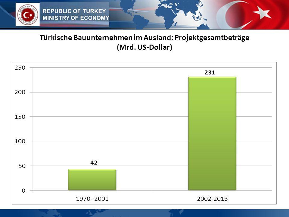 WIRTSCHAFTSPROFIL Türkische Bauunternehmen im Ausland: Projektgesamtbeträge (Mrd. US-Dollar)