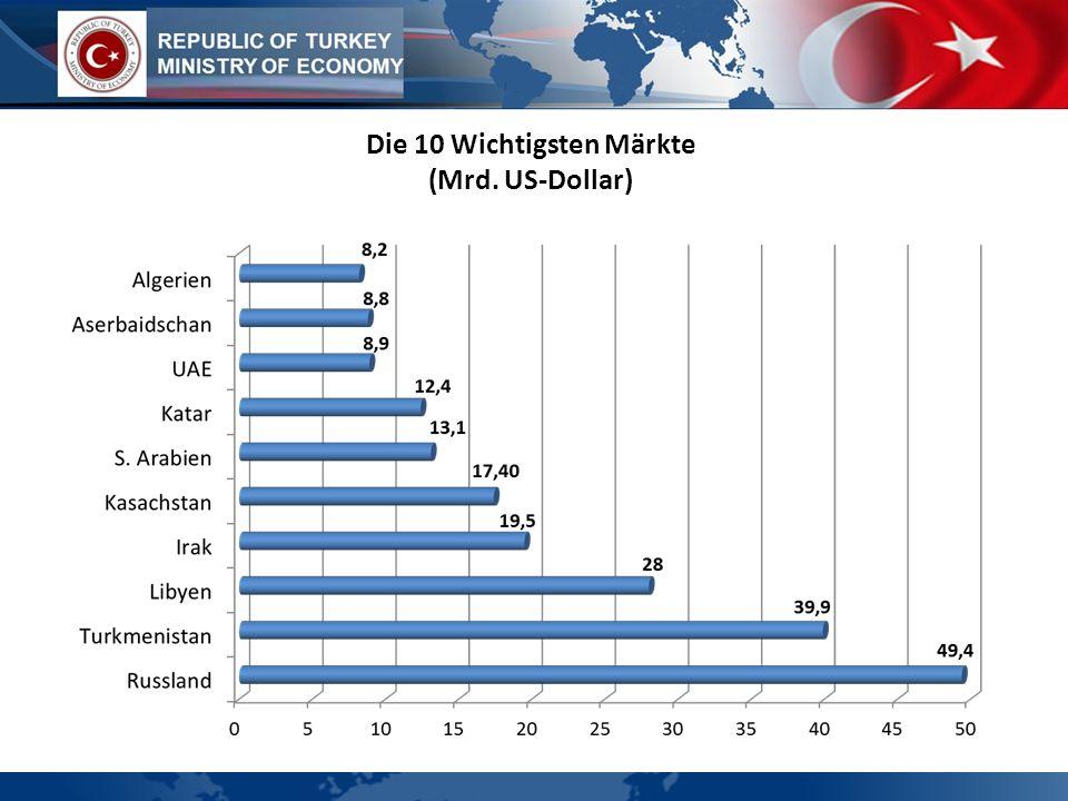 WIRTSCHAFTSPROFIL Die 10 Wichtigsten Märkte (Mrd. US-Dollar)
