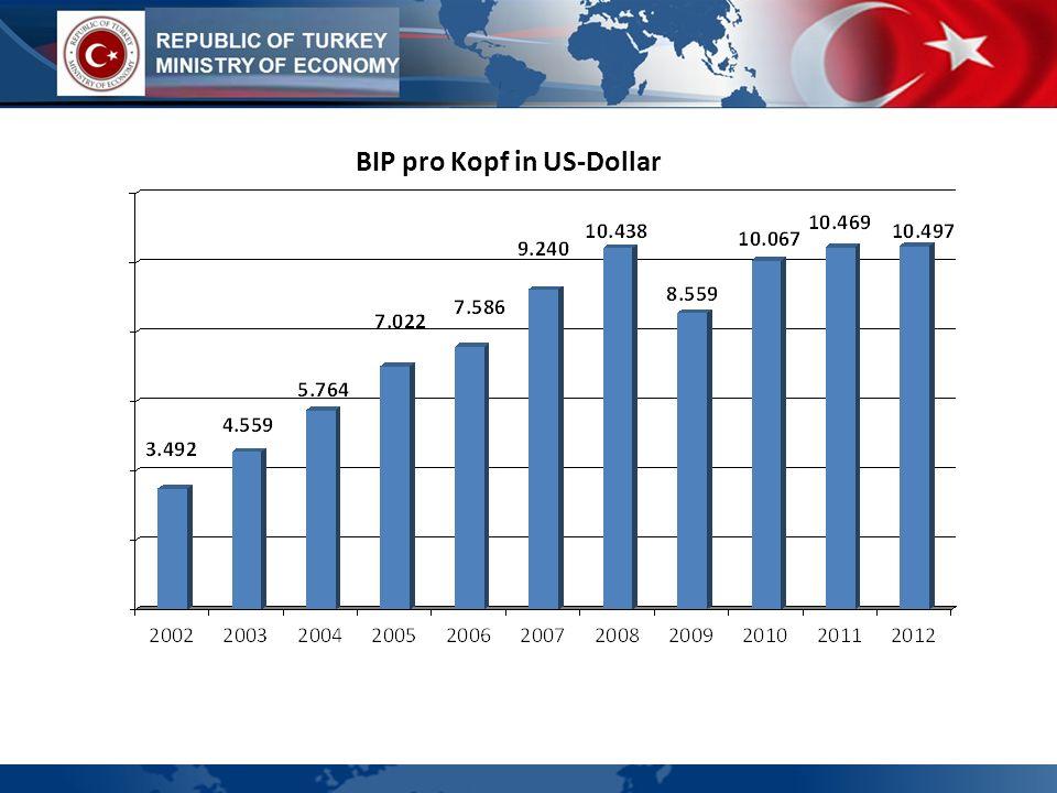 BIP pro Kopf in US-Dollar