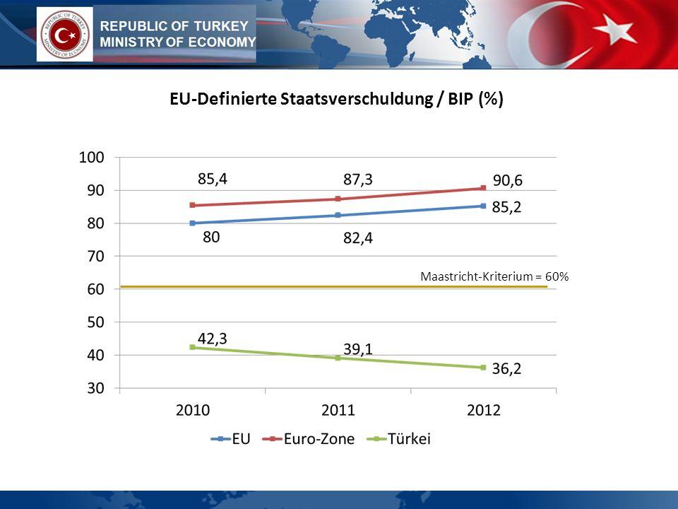 EU-Definierte Staatsverschuldung / BIP (%) Maastricht-Kriterium = 60%