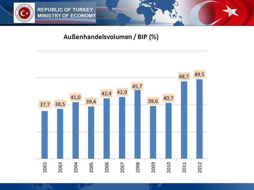 WIRTSCHAFTSPROFIL Arbeitskosten pro Stunde in US-Dollar (2011)