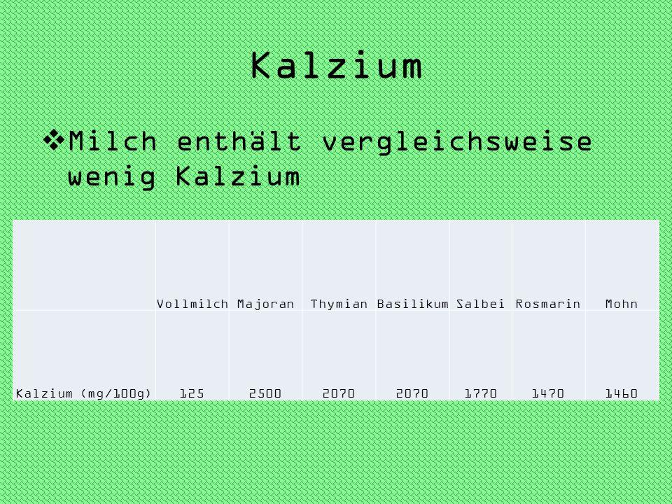 Kalzium Milch enthält vergleichsweise wenig Kalzium VollmilchMajoranThymianBasilikumSalbeiRosmarinMohn Kalzium (mg/100g)12525002070 177014701460