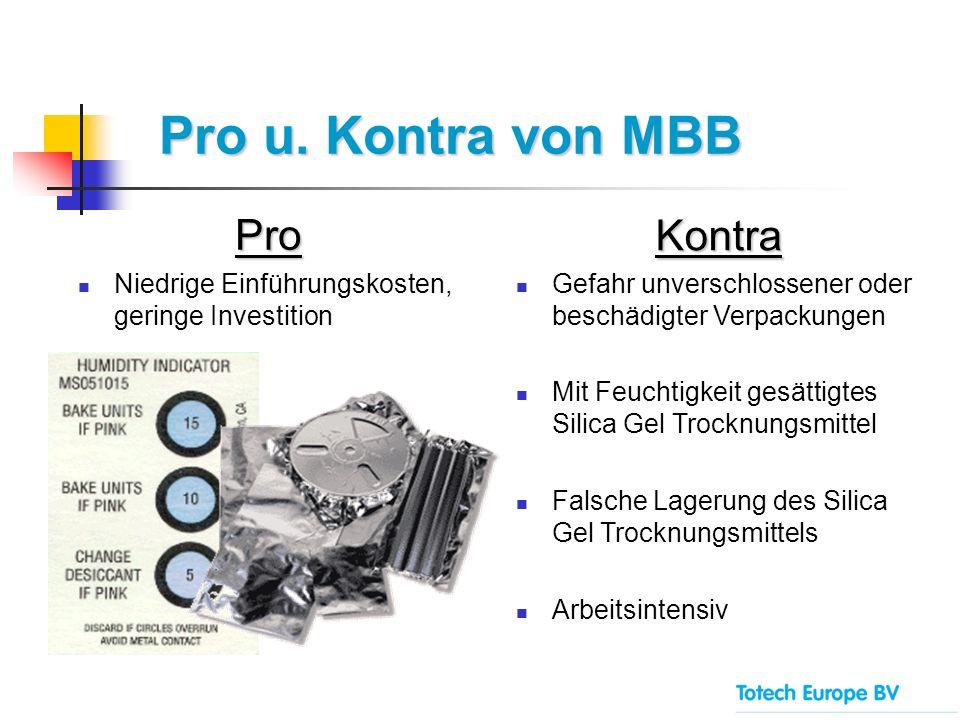 Pro u. Kontra von MBB Pro Niedrige Einführungskosten, geringe Investition Kontra Gefahr unverschlossener oder beschädigter Verpackungen Mit Feuchtigke