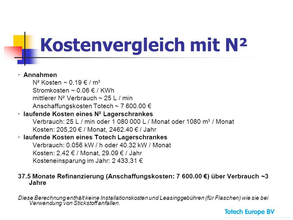 Kostenvergleich mit N² · Annahmen N² Kosten ~ 0.19 / m³ Stromkosten ~ 0.06 / KWh mittlerer N² Verbrauch ~ 25 L / min Anschaffungskosten Totech ~ 7 600