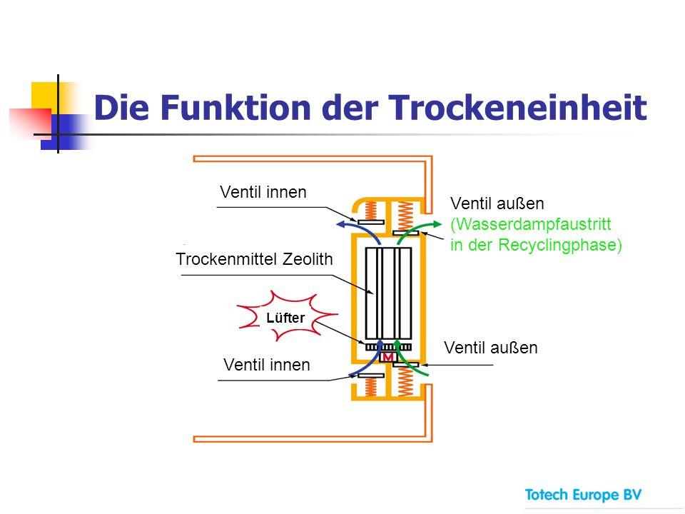 Die Funktion der Trockeneinheit Ventil innen Trockenmittel Zeolith Ventil innen Ventil außen (Wasserdampfaustritt in der Recyclingphase) Ventil außen