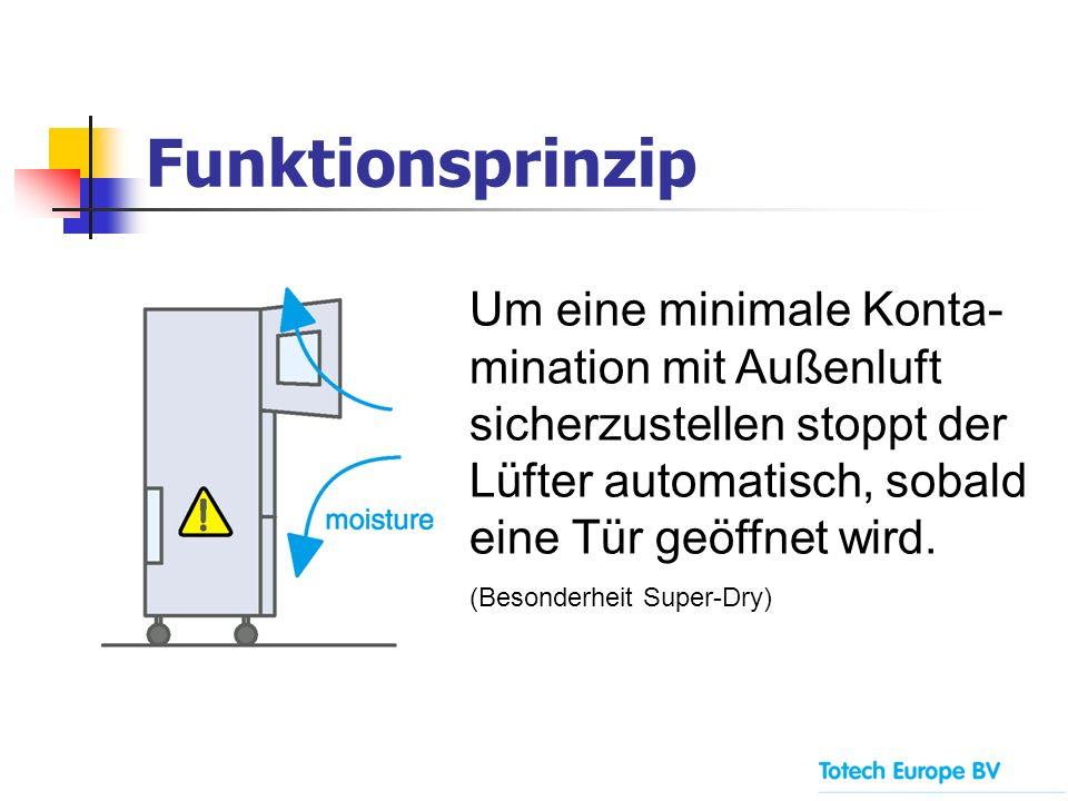 Funktionsprinzip Um eine minimale Konta- mination mit Außenluft sicherzustellen stoppt der Lüfter automatisch, sobald eine Tür geöffnet wird. (Besonde