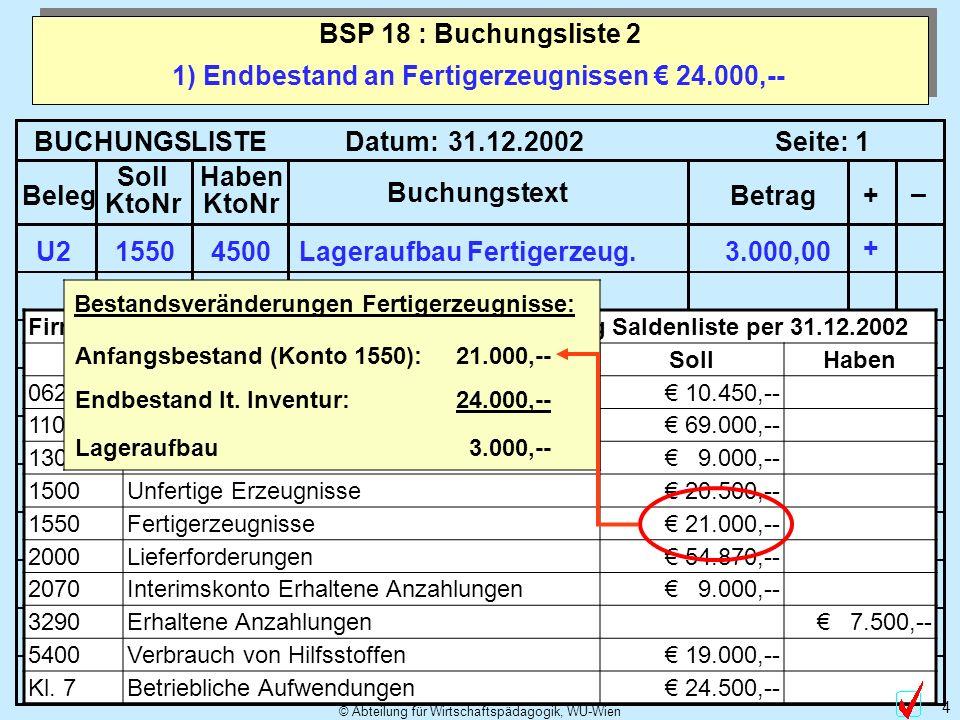 © Abteilung für Wirtschaftspädagogik, WU-Wien 5 2) Endbestand Rohstoffe: 16.000,-- Verbucht in Klasse 1 BSP 18 : Buchungsliste 2 BUCHUNGSLISTE Datum: Seite: Beleg Soll KtoNr Haben KtoNr Buchungstext Betrag+ – 31.12.20021 Firma Wilhelm Meier:Auszug Saldenliste per 31.12.2002 SollHaben 0620Büromaschinen 10.450,-- 1100Rohstoffvorrat 69.000,-- 1300Hilfsstoffvorrat 9.000,-- 1500Unfertige Erzeugnisse 20.500,-- 1550Fertigerzeugnisse 21.000,-- 2000Lieferforderungen 54.870,-- 2070Interimskonto Erhaltene Anzahlungen 9.000,-- 3290Erhaltene Anzahlungen 7.500,-- 5400Verbrauch von Hilfsstoffen 19.000,-- Kl.