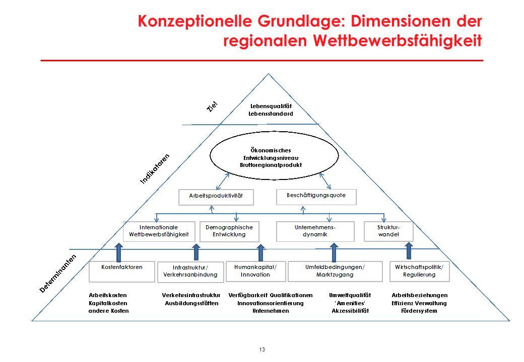 13 Konzeptionelle Grundlage: Dimensionen der regionalen Wettbewerbsfähigkeit