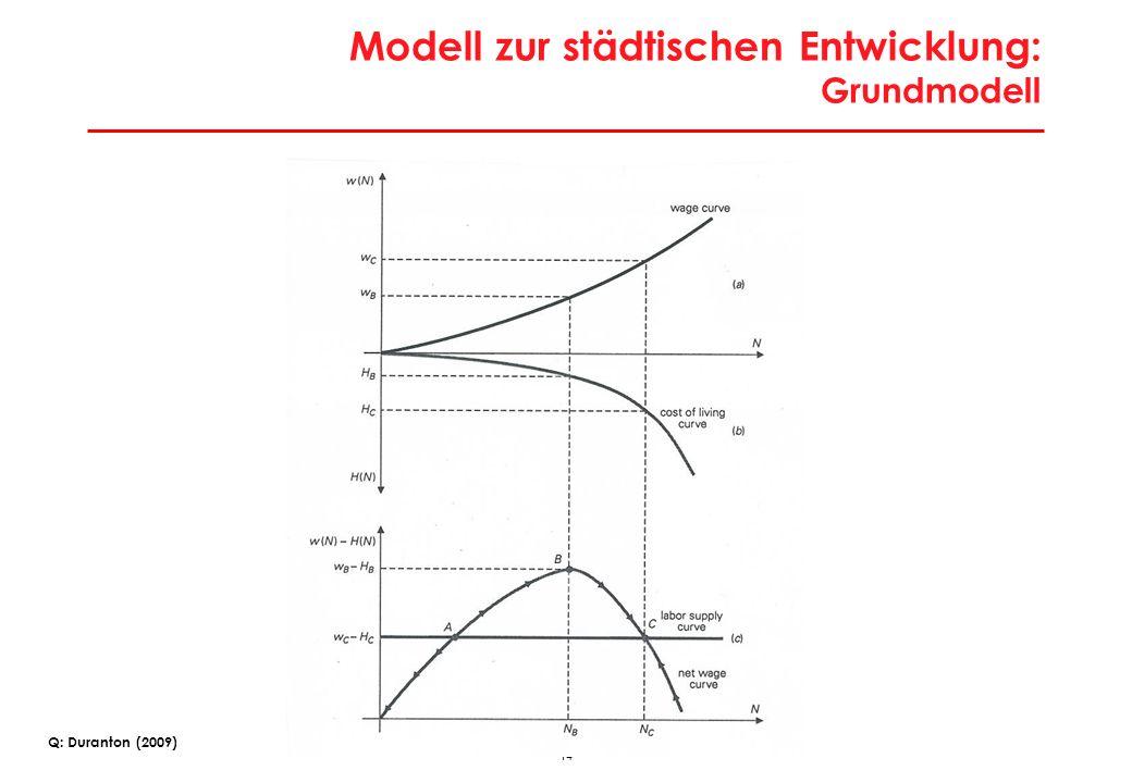 14 Modell zur städtischen Entwicklung: Grundmodell Q: Duranton (2009)