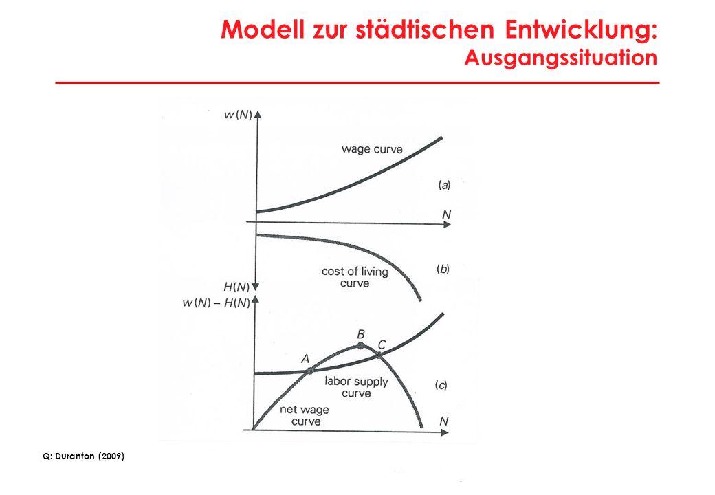15 Modell zur städtischen Entwicklung: Ausgangssituation Q: Duranton (2009)