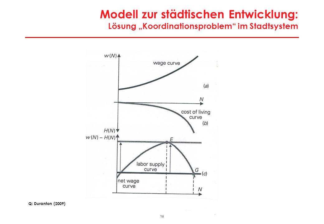 18 Modell zur städtischen Entwicklung: Lösung Koordinationsproblem im Stadtsystem Q: Duranton (2009)