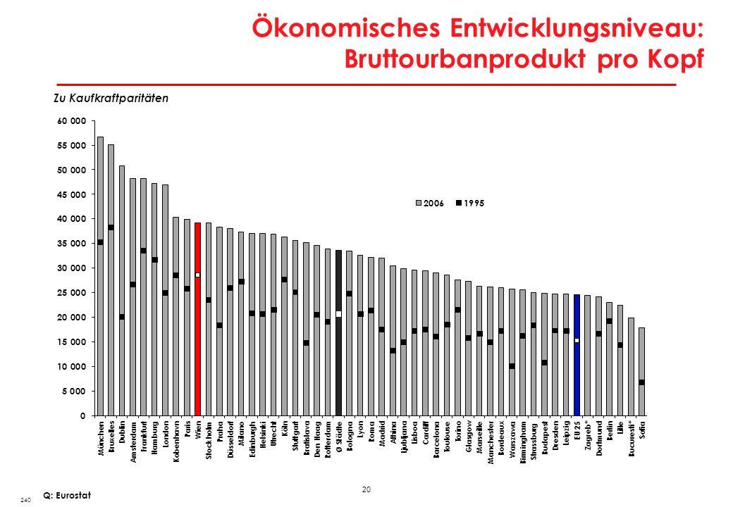 20 Ökonomisches Entwicklungsniveau: Bruttourbanprodukt pro Kopf 240 Zu Kaufkraftparitäten Q: Eurostat