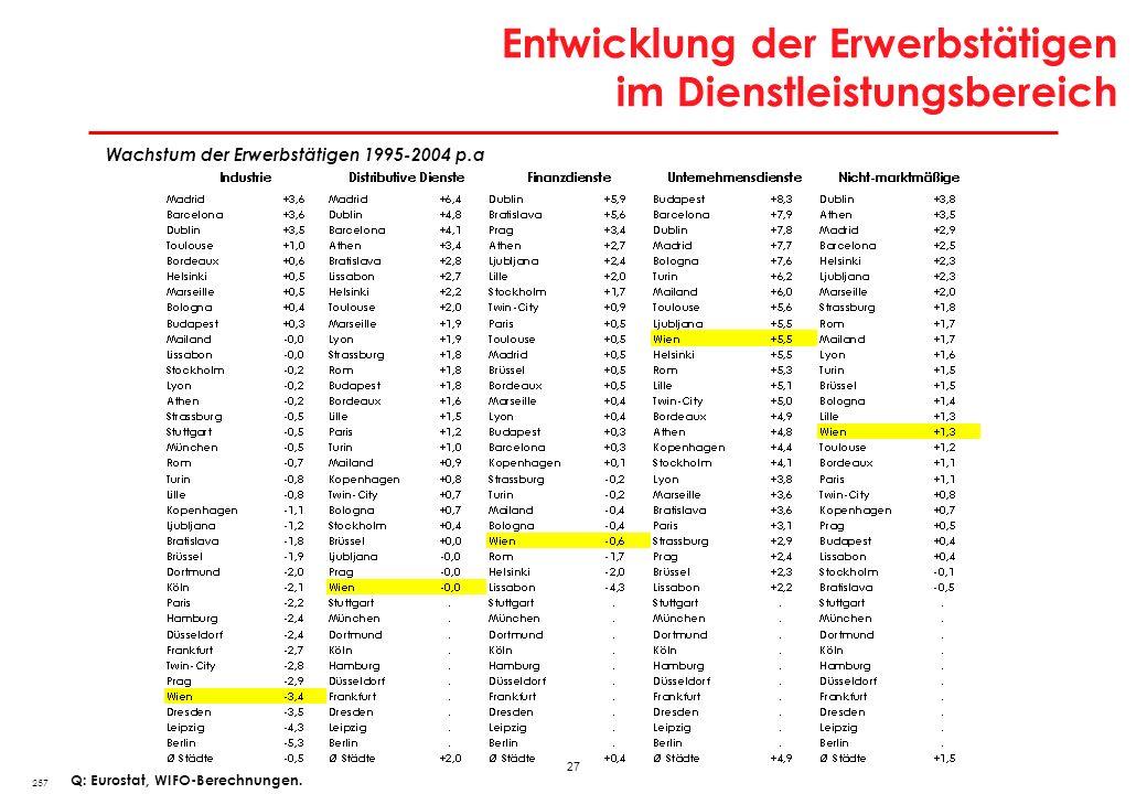 27 Entwicklung der Erwerbstätigen im Dienstleistungsbereich 257 Q: Eurostat, WIFO-Berechnungen. Wachstum der Erwerbstätigen 1995-2004 p.a