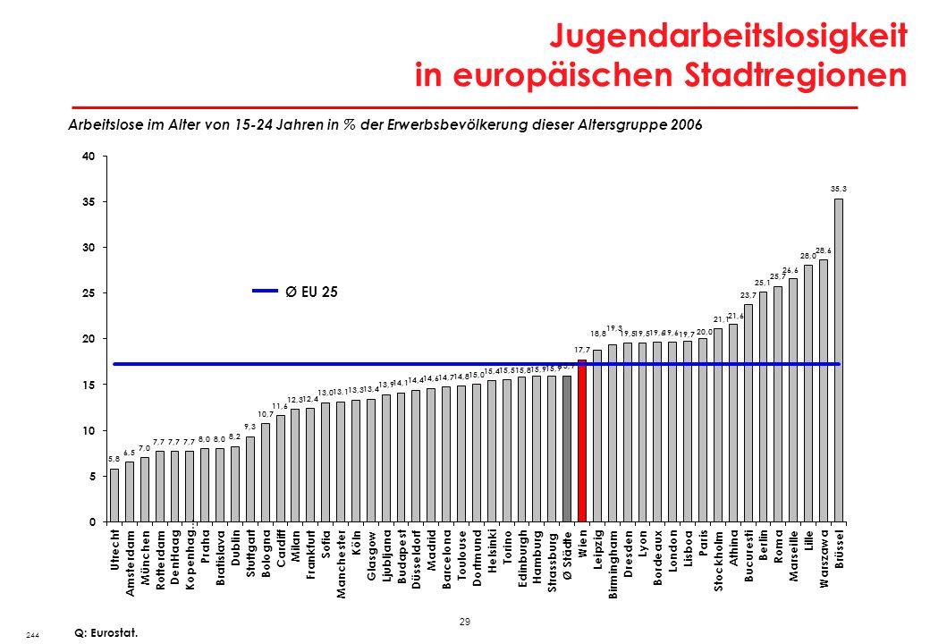 29 Jugendarbeitslosigkeit in europäischen Stadtregionen 244 Q: Eurostat. Arbeitslose im Alter von 15-24 Jahren in % der Erwerbsbevölkerung dieser Alte