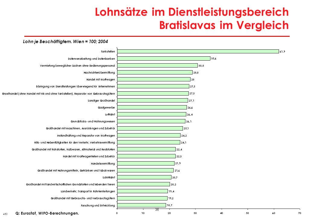 35 Lohnsätze im Dienstleistungsbereich Bratislavas im Vergleich 450 Lohn je Beschäftigtem. Wien = 100; 2004 Q: Eurostat, WIFO-Berechnungen.