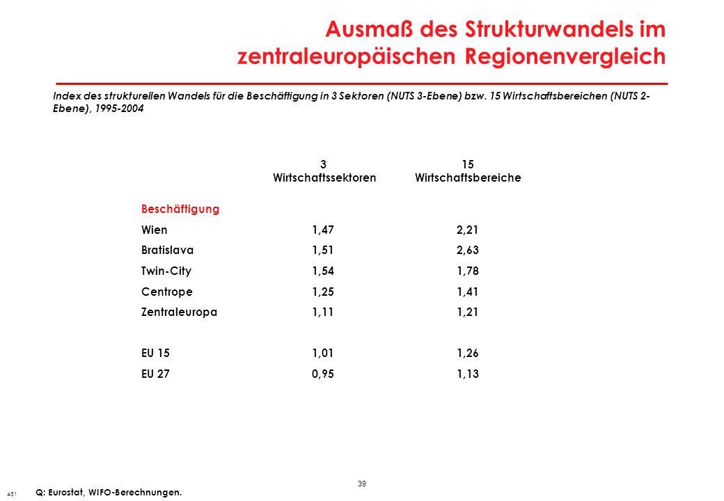 39 Ausmaß des Strukturwandels im zentraleuropäischen Regionenvergleich 451 Index des strukturellen Wandels für die Beschäftigung in 3 Sektoren (NUTS 3