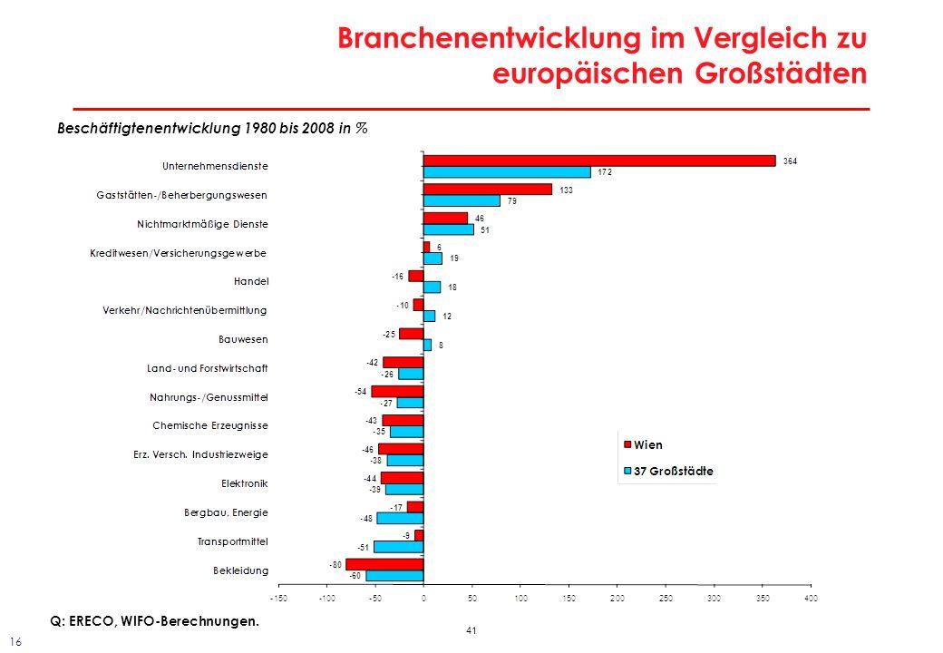 41 Branchenentwicklung im Vergleich zu europäischen Großstädten Beschäftigtenentwicklung 1980 bis 2008 in % Q: ERECO, WIFO-Berechnungen. 16