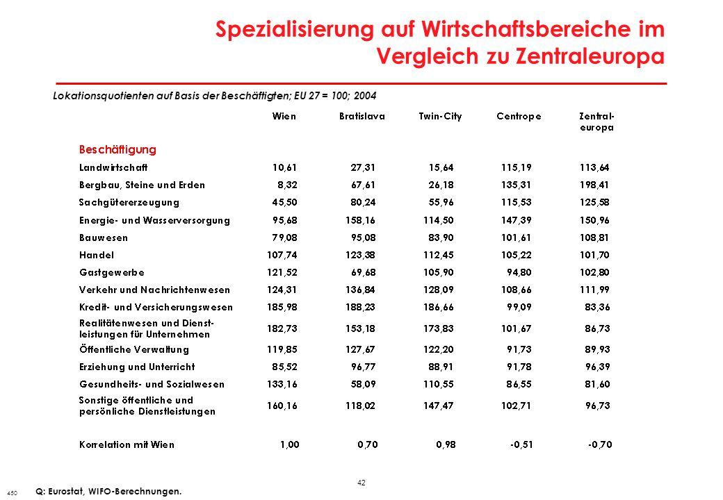 42 Spezialisierung auf Wirtschaftsbereiche im Vergleich zu Zentraleuropa 450 Lokationsquotienten auf Basis der Beschäftigten; EU 27 = 100; 2004 Q: Eur