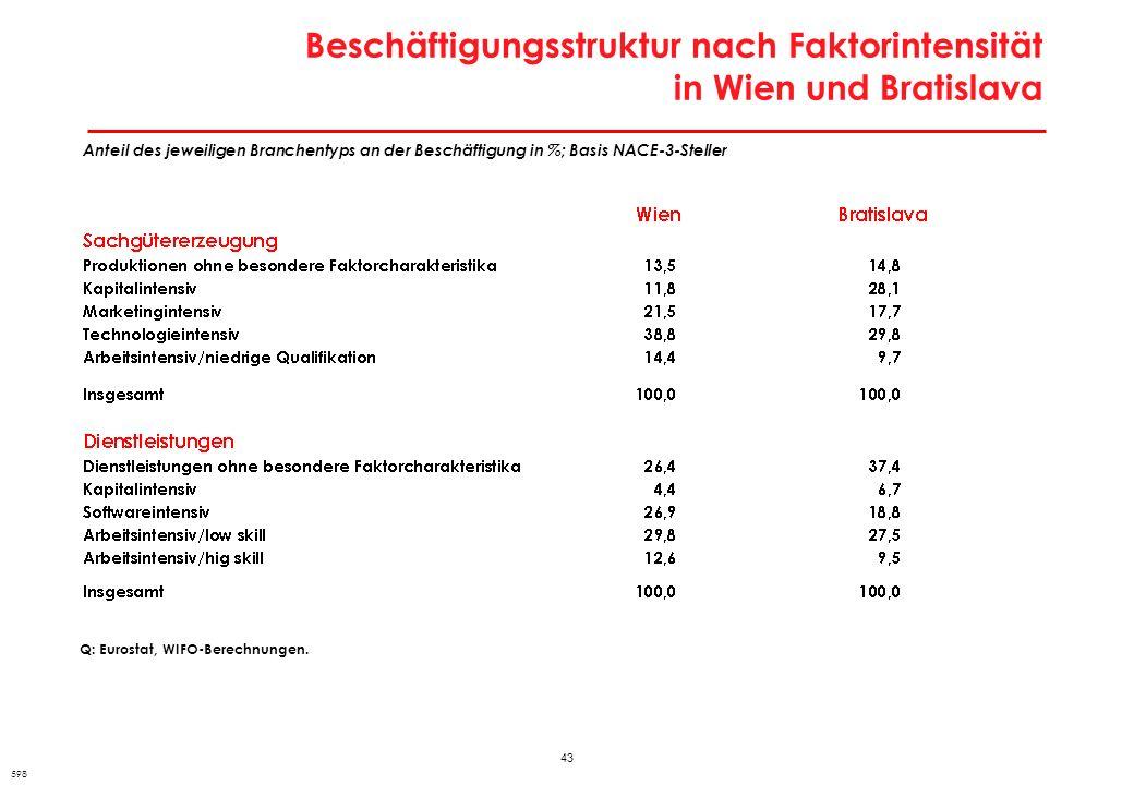 43 Beschäftigungsstruktur nach Faktorintensität in Wien und Bratislava 598 Anteil des jeweiligen Branchentyps an der Beschäftigung in %; Basis NACE-3-
