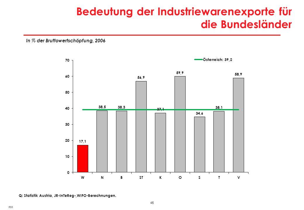 45 Bedeutung der Industriewarenexporte für die Bundesländer 533 Q: Statistik Austria, JR-InTeReg-,WIFO-Berechnungen. In % der Bruttowertschöpfung, 200