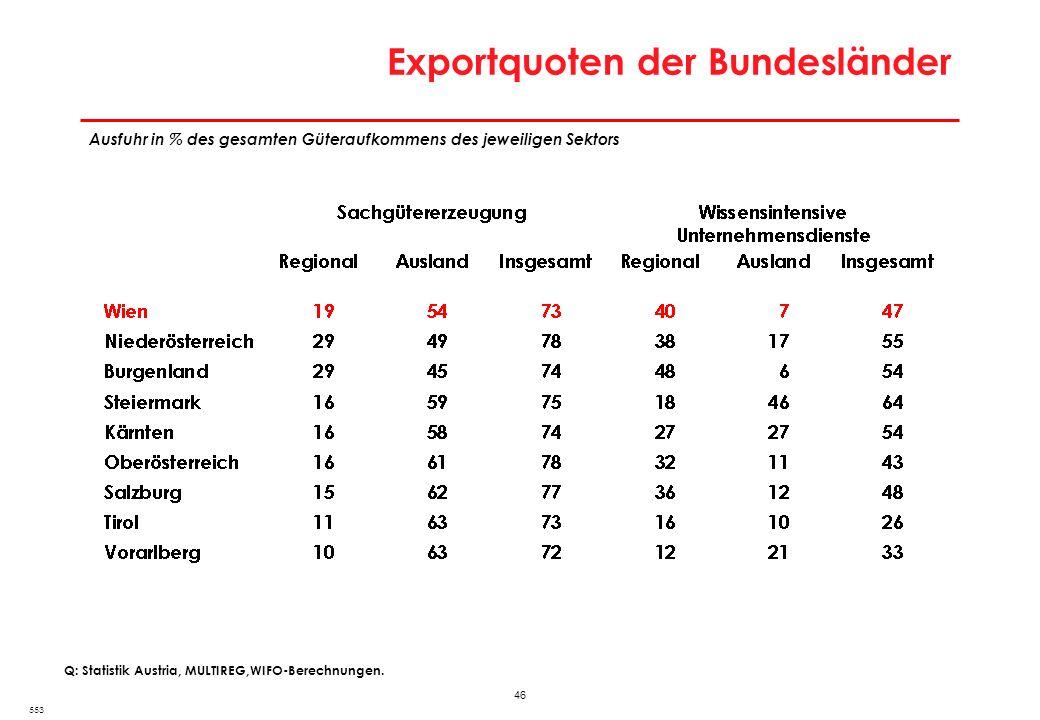 46 Exportquoten der Bundesländer 553 Q: Statistik Austria, MULTIREG,WIFO-Berechnungen. Ausfuhr in % des gesamten Güteraufkommens des jeweiligen Sektor