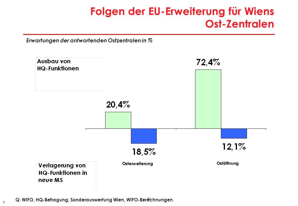 50 Folgen der EU-Erweiterung für Wiens Ost-Zentralen Erwartungen der antwortenden Ostzentralen in % Q: WIFO, HQ-Befragung, Sonderauswertung Wien, WIFO