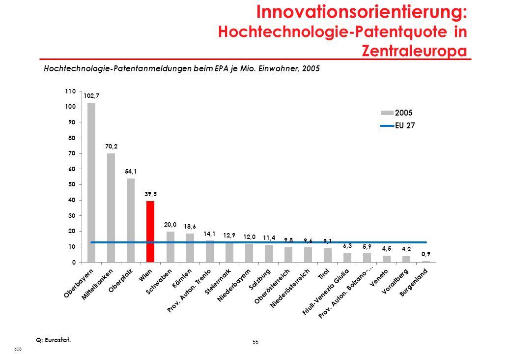 55 Innovationsorientierung: Hochtechnologie-Patentquote in Zentraleuropa 608 Q: Eurostat. Hochtechnologie-Patentanmeldungen beim EPA je Mio. Einwohner